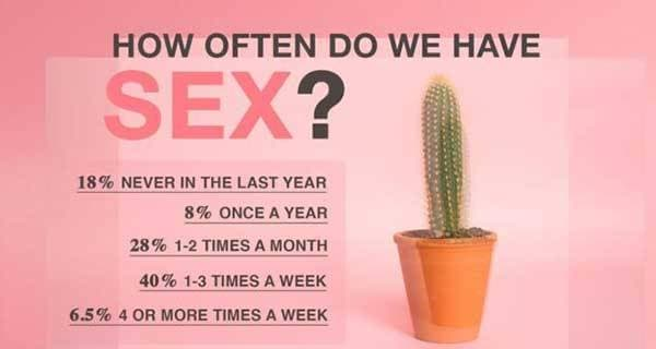 How Often Should You Be Having Sex? - sexsearchcom.com